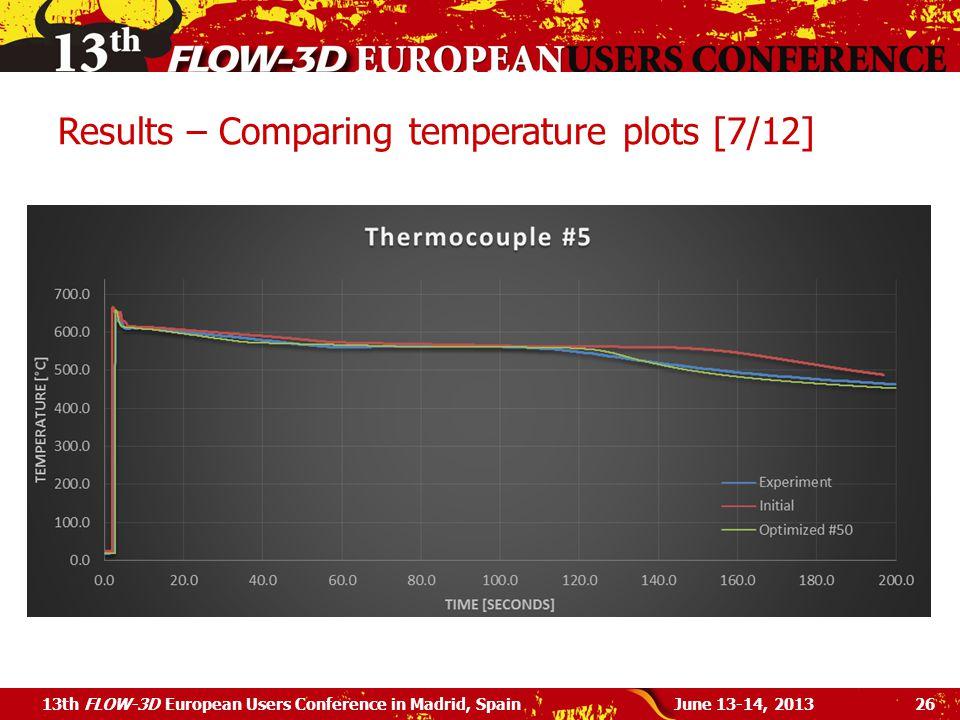 Results – Comparing temperature plots [7/12]